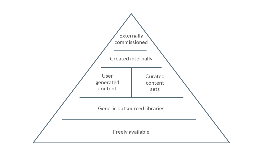 Content Pyramide.png