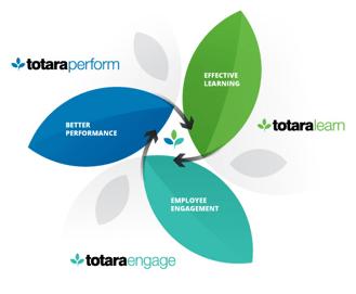 Totara Talent Experience Platform